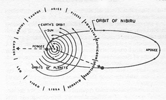 orbitanibiru