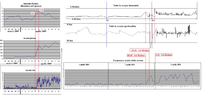 confronti-frequenza1