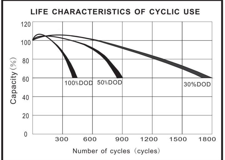cicli batterie etropolis