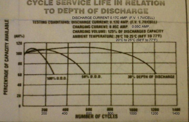 Grafico cicli di vita batterie birò