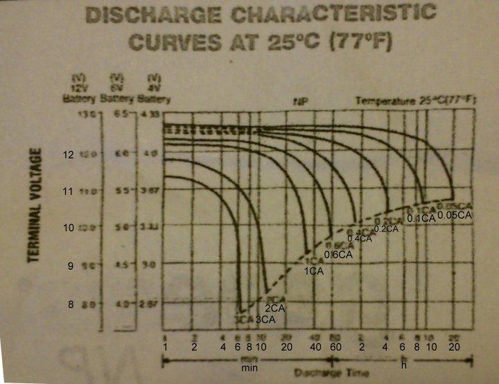 Capacità effettive delle batterie del Birò al variare dell'intensità della corrente di scarica.