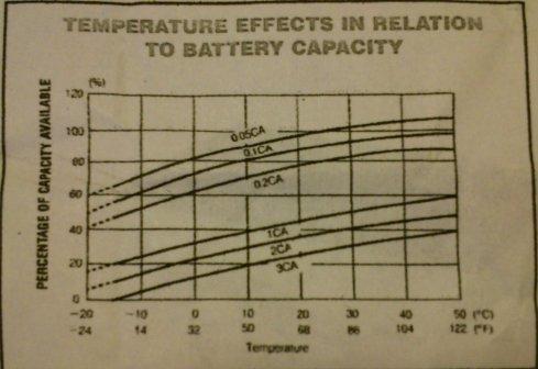 Variazioni di capacità con la temperatura delle batterie del Birò