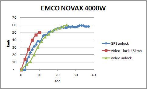 Accelerazione EMCO Novax con e senza limitatore