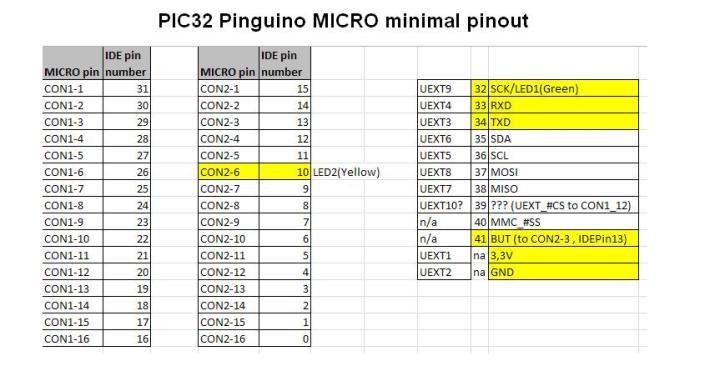 Olimex Pinguino PIC32 MICRO minimal pinout mapping