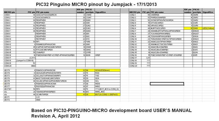 Olimex Pinguino PIC32 MICRO total pinout mapping