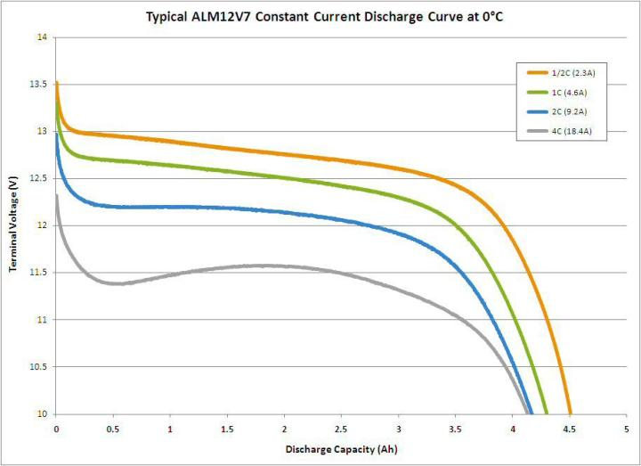 A123-ALM12V7-drop-in-0gradi