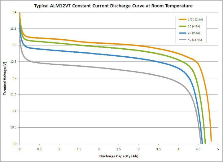 A123 battery lead replacement drop in discharge rate