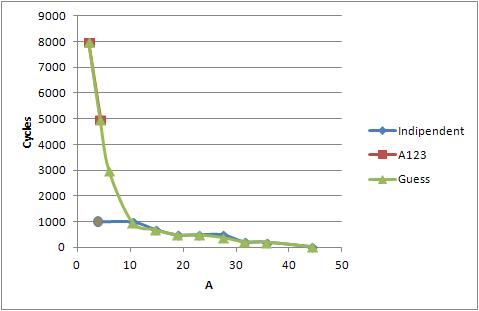 Chart depicts how cycles number changes depending on discharge rate (in Ampere).