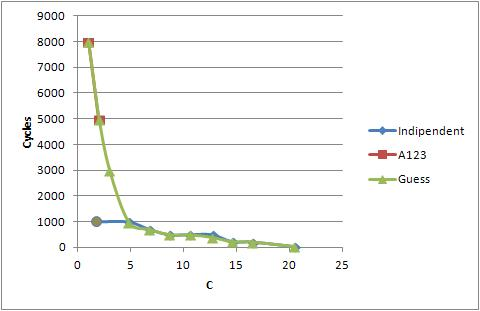 Chart depicts how cycles number changes depending on discharge rate (in C rate).