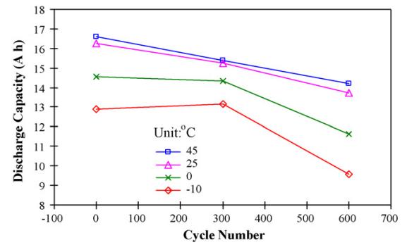 batterie-lifepo4-cicli