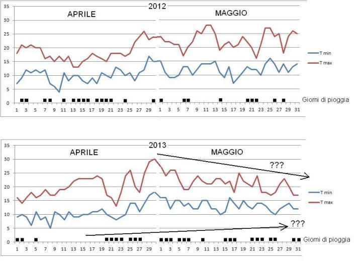 primavera-2012-2013