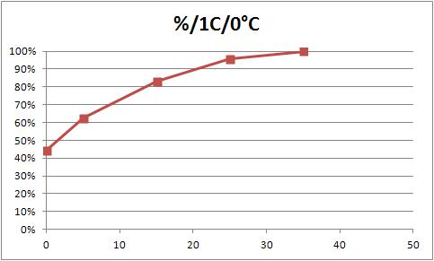 temperatura-LiCoO2