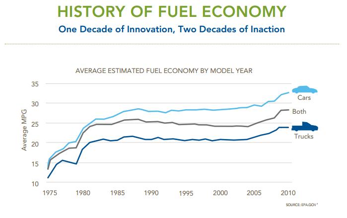 fuel-economy-history