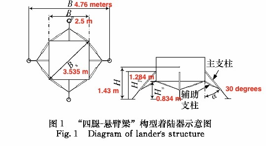 Chang'e3 lander size and dimensions