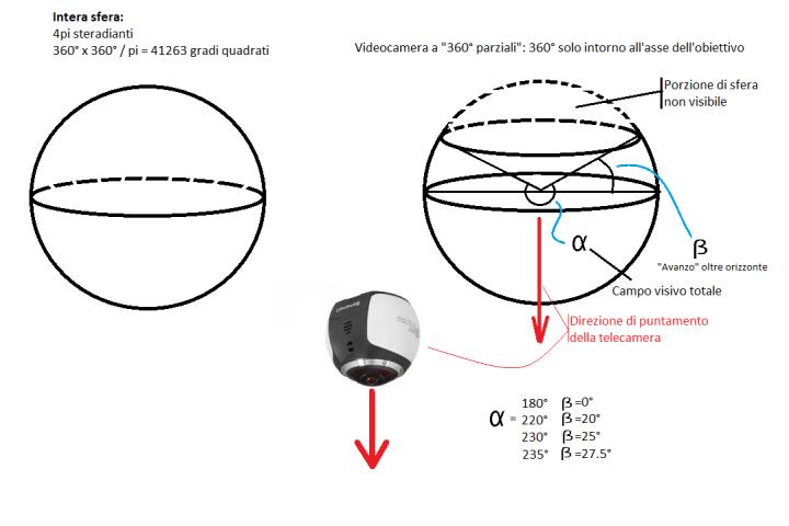 campo-visivo-360
