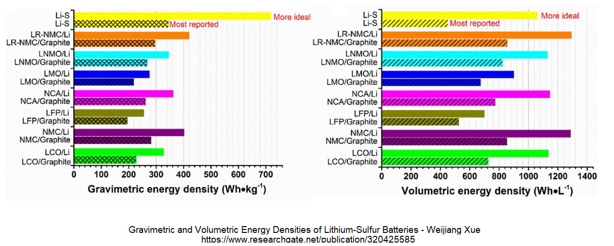 0e863383394 Ecco un interessante grafico riassuntivo delle capacità gravimetriche e  volumetriche di varie tecnologie attualmente esistenti (a livello di cella   ...