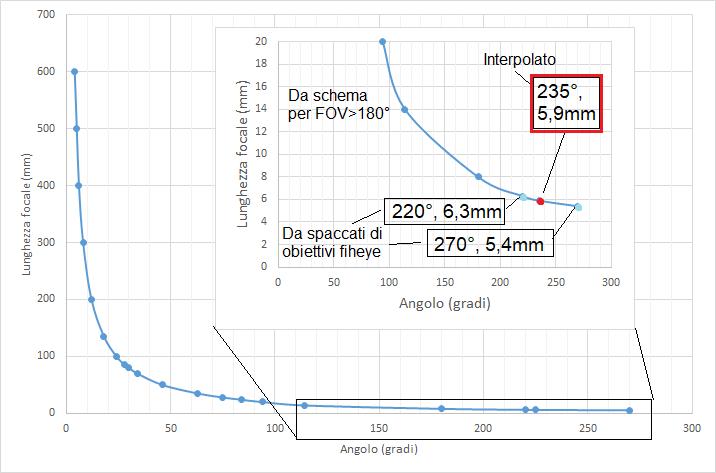 grafico-LF-FOV.png