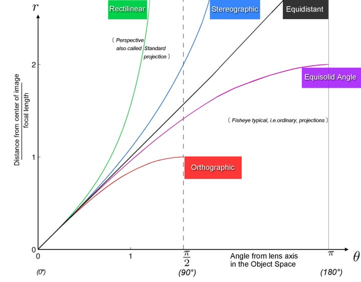 grafico confronto proiezioni fisheye