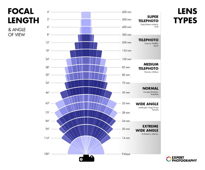 tabella-focal-length-angolo