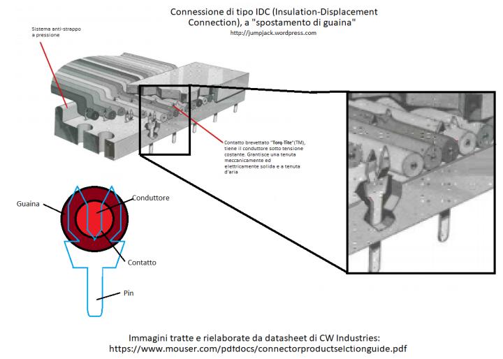 IDC connection, Torq-Tite patent