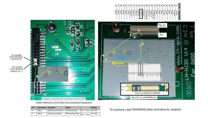 Pinout centralina GSM Zhidou/Greengo Icaro