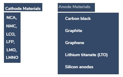 tipi di elettrodi